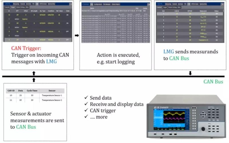来看功率分析仪LMG600系列,如何解决汽车测试中的难题