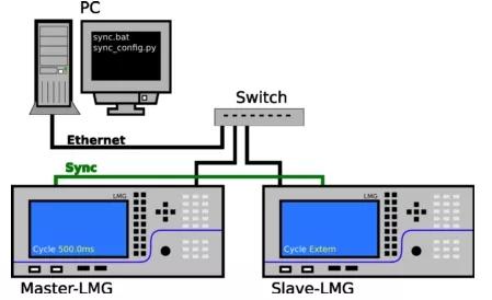当7个通道功率分析仪不够使用上拖,—多台LMG600同步使用