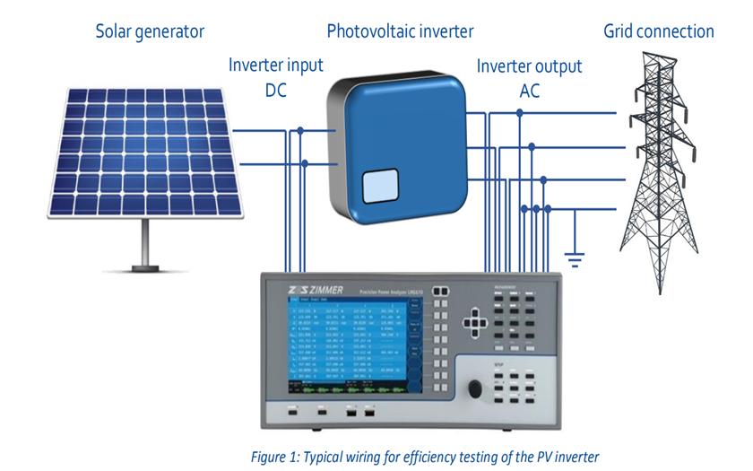 LMG600系列功率分析仪在光伏领域的应用
