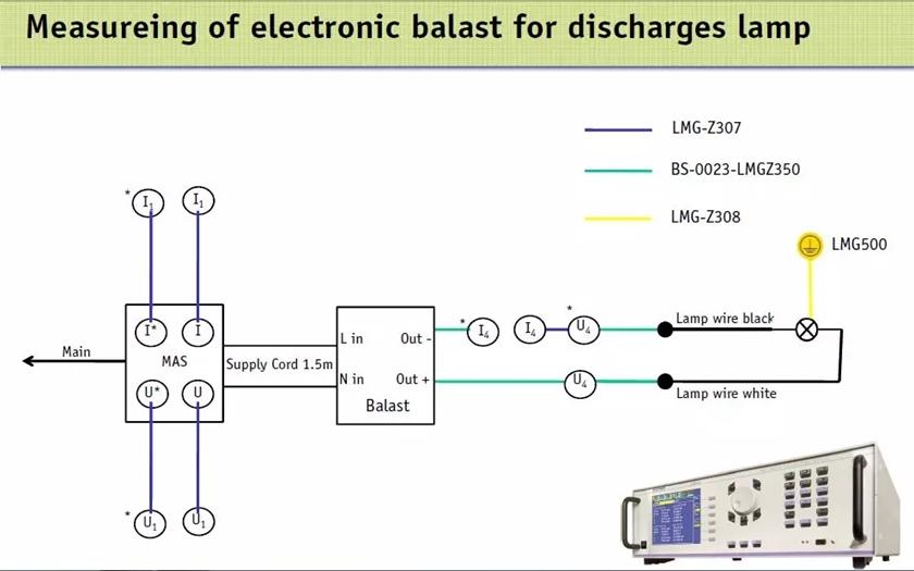 高精度高性价比的谐波闪变测试系统心想:功率分析仪LMG系列